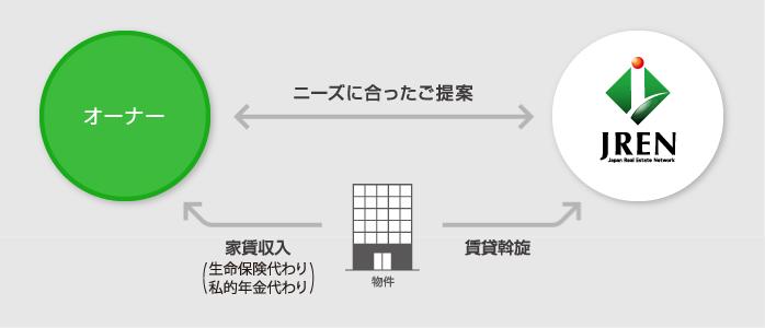 図:投資マンション事業