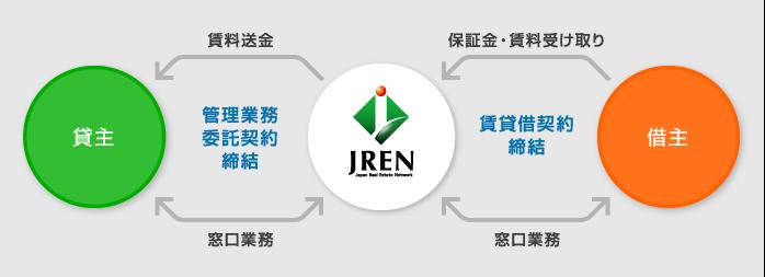 図:不動産賃貸管理(JREシステム)